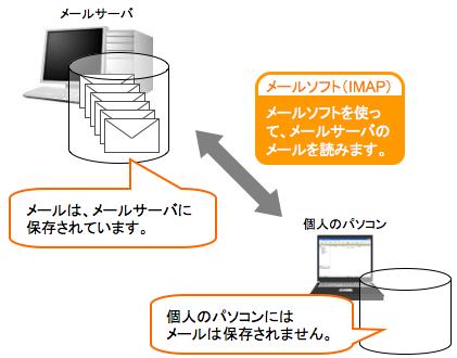 メール ソフト パソコン