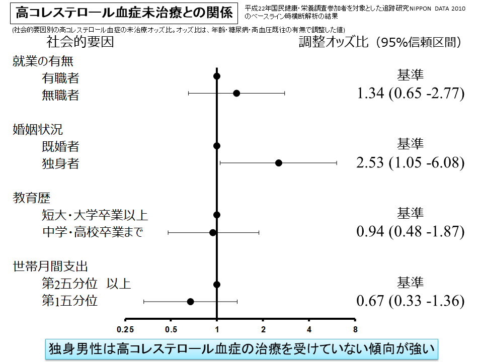 画像 Associations between socioeconomic status and the prevalence and treatment of hypercholesterolemia in a general Japanese population: NIPPON DATA2010.